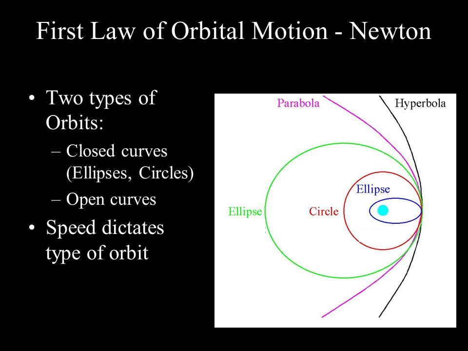 First Law of Orbital Motion - Newton Two types of Orbits: –Closed curves (Ellipses, Circles) –Open curves Speed dictates type of orbit