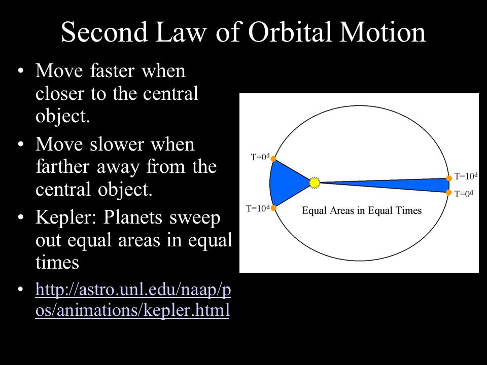 Second Law of Orbital Motion Move faster when closer to the central object.