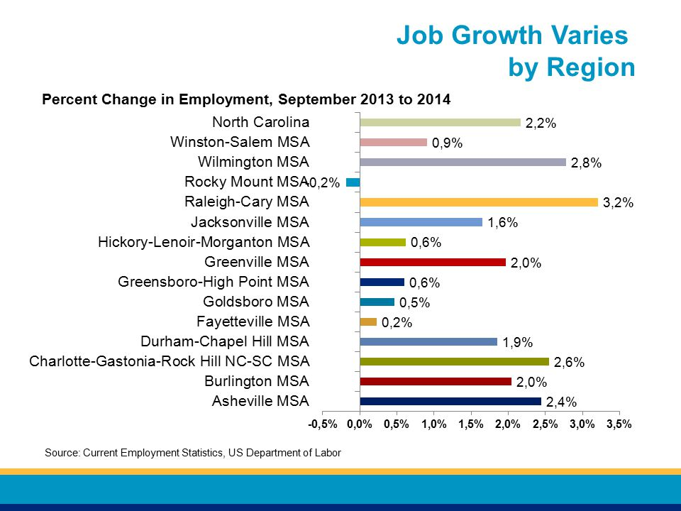 Job Growth Varies by Region Percent Change in Employment, September 2013 to 2014 Source: Current Employment Statistics, US Department of Labor