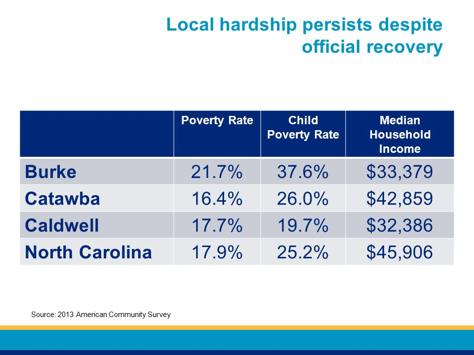 Local hardship persists despite official recovery Poverty RateChild Poverty Rate Median Household Income Burke21.7%37.6%$33,379 Catawba16.4%26.0%$42,859 Caldwell17.7%19.7%$32,386 North Carolina17.9%25.2%$45,906 Source: 2013 American Community Survey