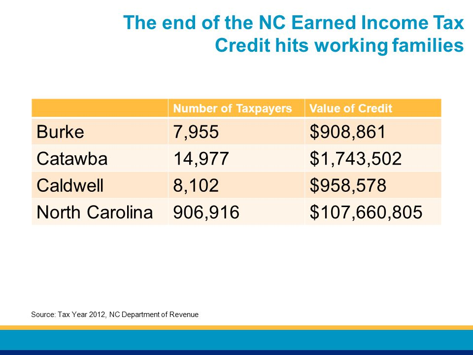 The end of the NC Earned Income Tax Credit hits working families Number of TaxpayersValue of Credit Burke7,955$908,861 Catawba14,977$1,743,502 Caldwell8,102$958,578 North Carolina906,916$107,660,805 Source: Tax Year 2012, NC Department of Revenue