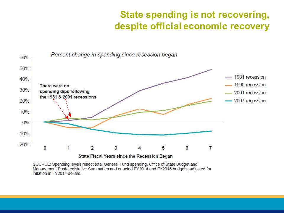 State spending is not recovering, despite official economic recovery