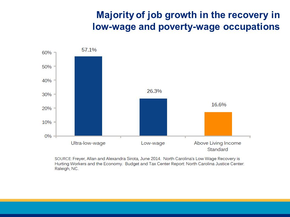 Majority of job growth in the recovery in low-wage and poverty-wage occupations