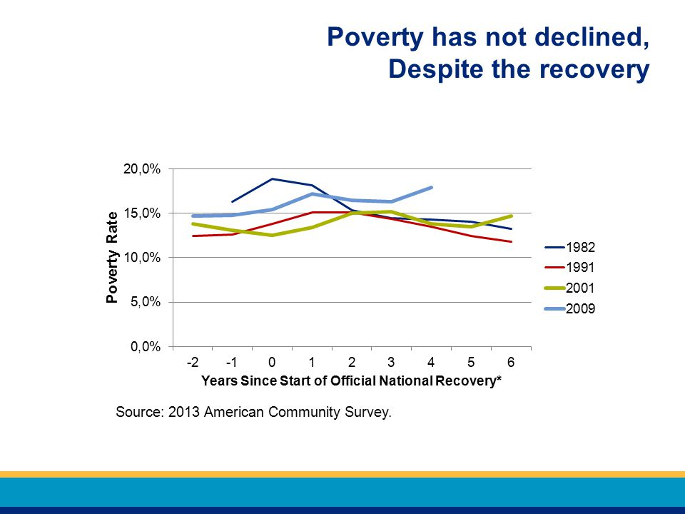 Poverty has not declined, Despite the recovery Source: 2013 American Community Survey.