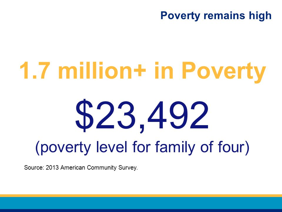Poverty remains high 1.7 million+ in Poverty $23,492 (poverty level for family of four) Source: 2013 American Community Survey.