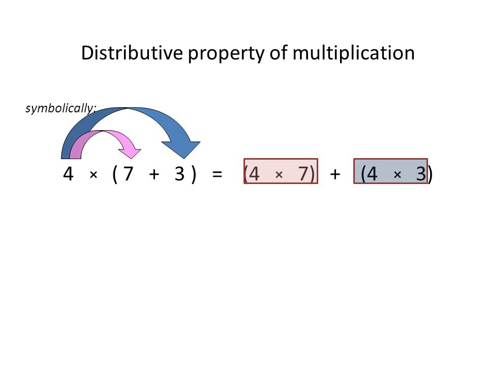Distributive property of multiplication symbolically: 4 × ( ) = (4 × 7) + (4 × 3)