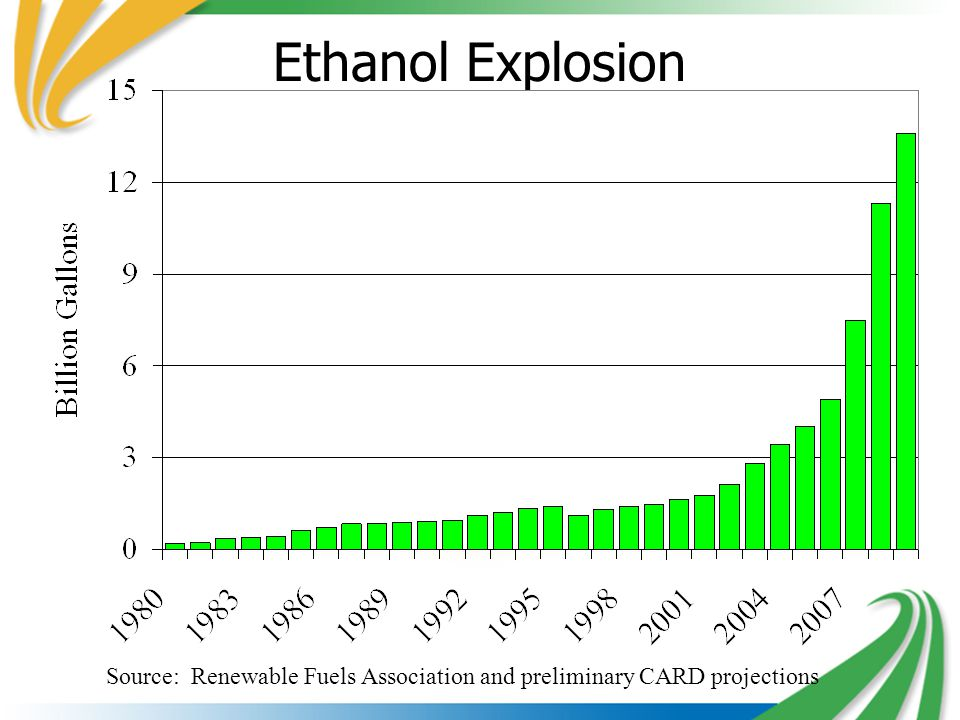 Ethanol Explosion Source: Renewable Fuels Association and preliminary CARD projections