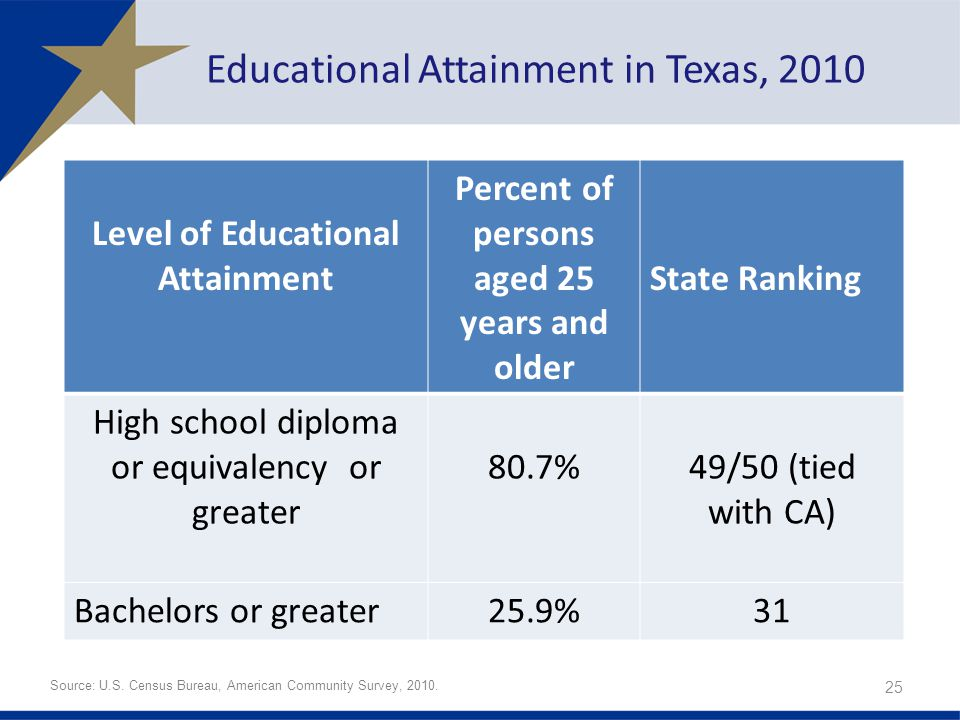 Educational Attainment in Texas, 2010 Level of Educational Attainment Percent of persons aged 25 years and older State Ranking High school diploma or equivalency or greater 80.7%49/50 (tied with CA) Bachelors or greater25.9%31 25 Source: U.S.