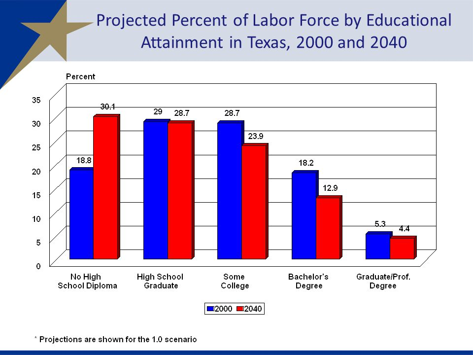 Projected Percent of Labor Force by Educational Attainment in Texas, 2000 and 2040