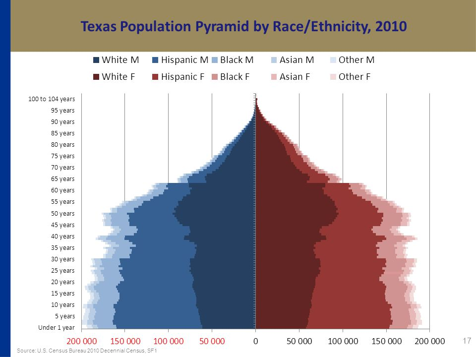 Texas Population Pyramid by Race/Ethnicity, Source: U.S.
