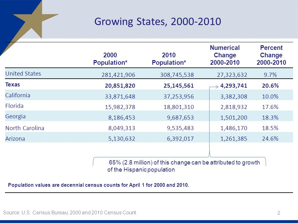 Growing States, Population* 2010 Population* Numerical Change Percent Change United States 281,421,906308,745,53827,323,6329.7% Texas 20,851,82025,145,5614,293, % California 33,871,64837,253,9563,382, % Florida 15,982,37818,801,3102,818, % Georgia 8,186,4539,687,6531,501, % North Carolina 8,049,313 9,535,483 1,486, % Arizona 5,130,632 6,392,017 1,261, % Population values are decennial census counts for April 1 for 2000 and 2010.