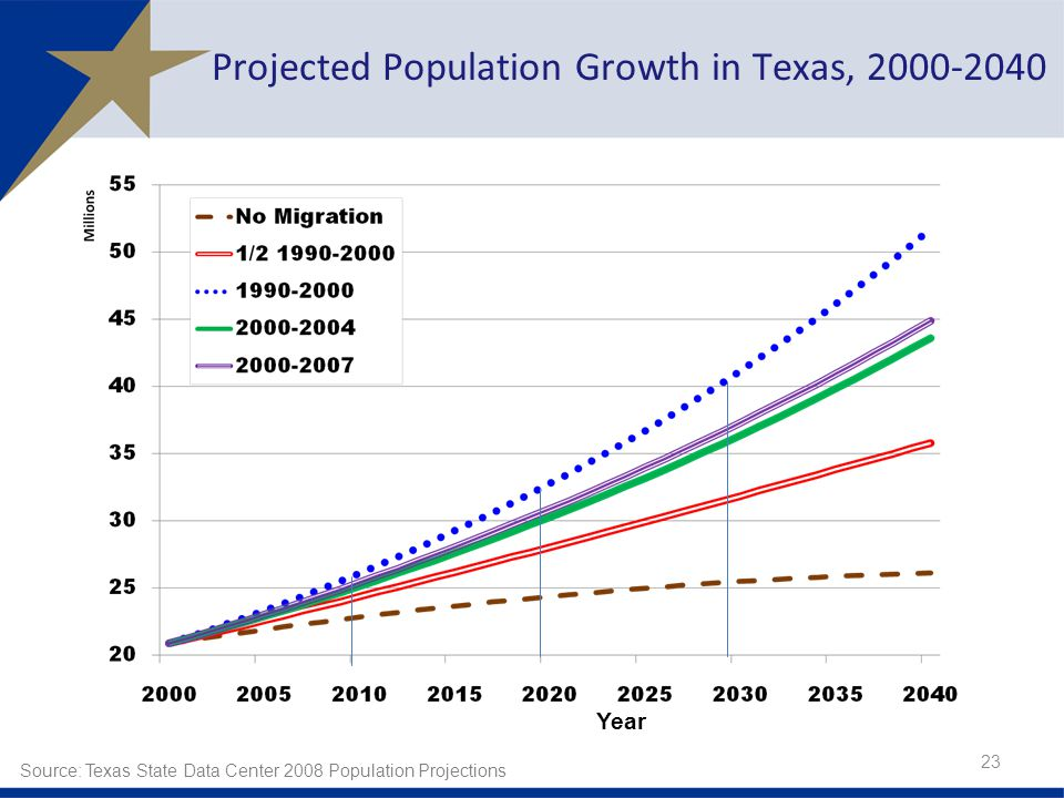 Source: Texas State Data Center 2008 Population Projections Year Projected Population Growth in Texas,