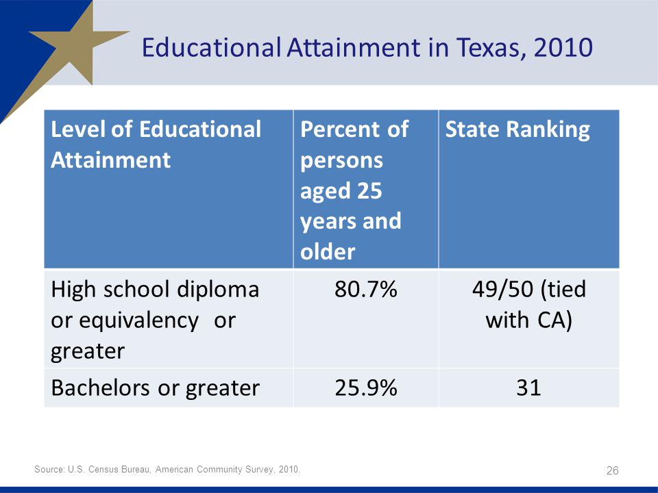 Educational Attainment in Texas, 2010 Level of Educational Attainment Percent of persons aged 25 years and older State Ranking High school diploma or equivalency or greater 80.7%49/50 (tied with CA) Bachelors or greater25.9%31 26 Source: U.S.