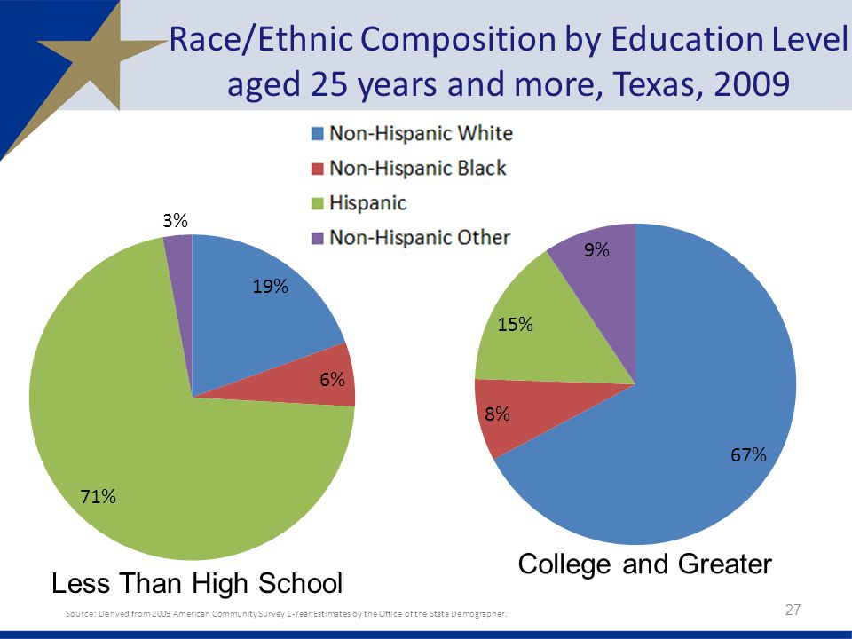 Race/Ethnic Composition by Education Level aged 25 years and more, Texas, Source: Derived from 2009 American Community Survey 1-Year Estimates by the Office of the State Demographer.