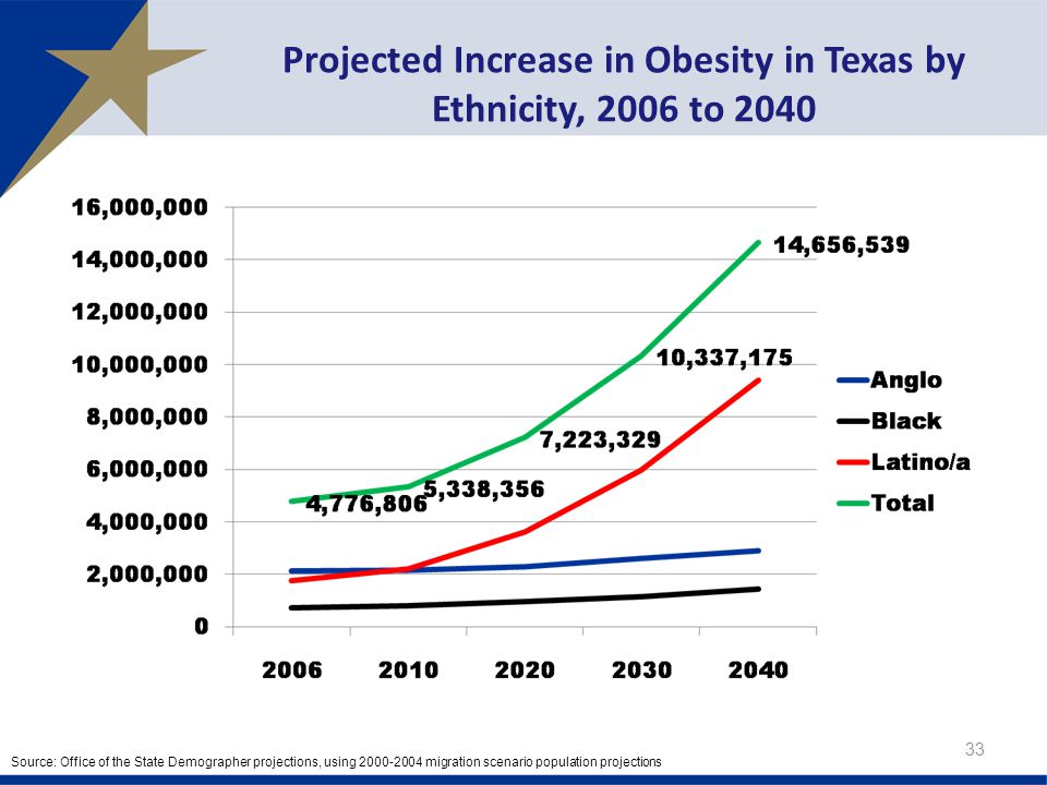 Projected Increase in Obesity in Texas by Ethnicity, 2006 to Source: Office of the State Demographer projections, using migration scenario population projections