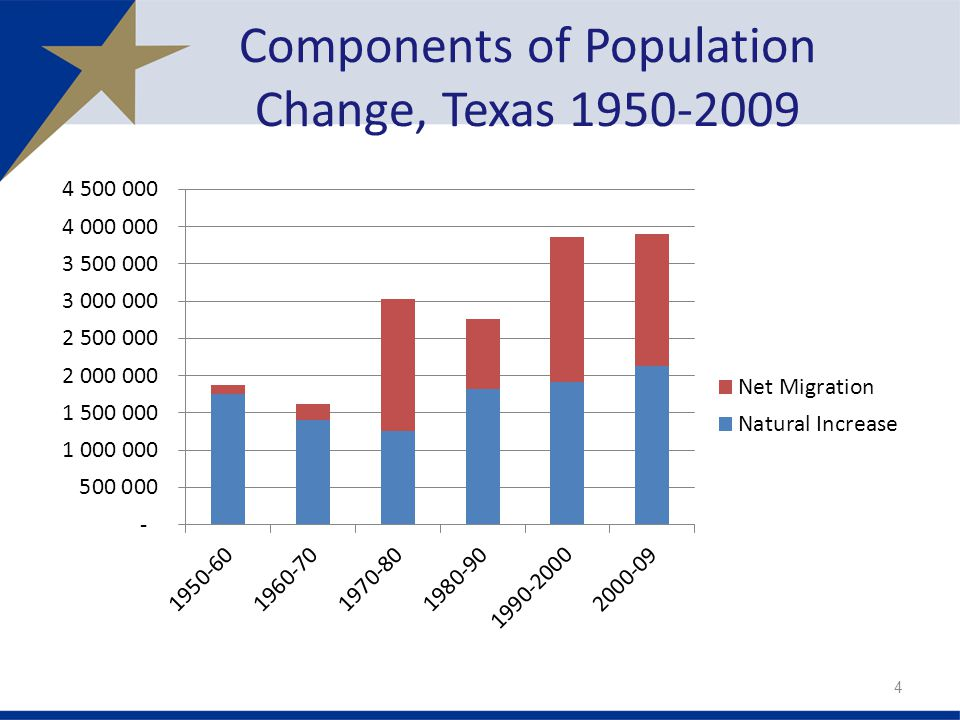 Components of Population Change, Texas