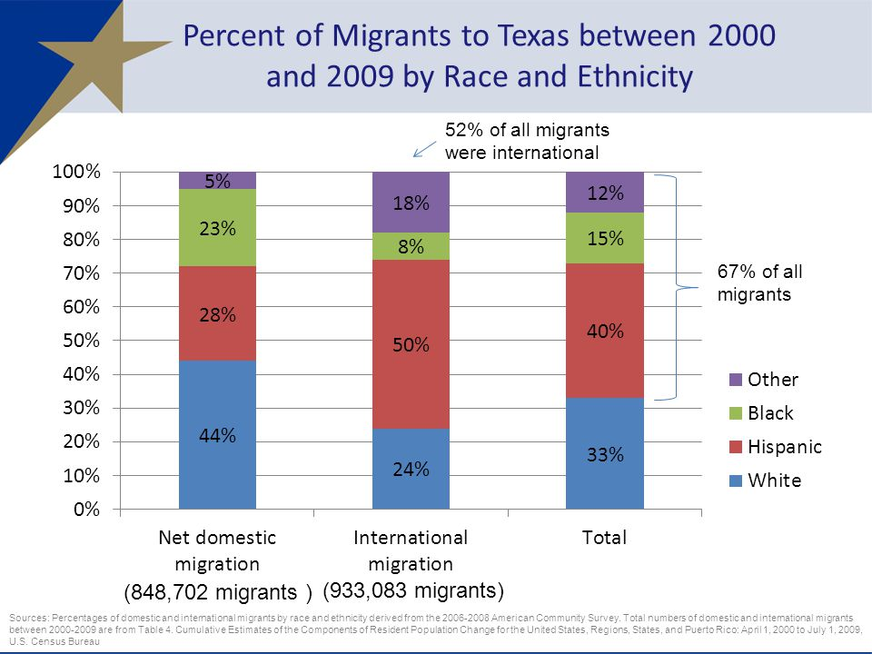 Percent of Migrants to Texas between 2000 and 2009 by Race and Ethnicity 6 Sources: Percentages of domestic and international migrants by race and ethnicity derived from the American Community Survey.