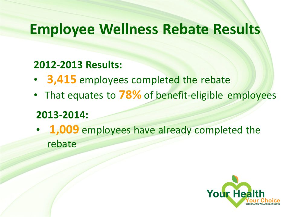 Employee Wellness Rebate Results Results: 3,415 employees completed the rebate That equates to 78% of benefit-eligible employees : 1,009 employees have already completed the rebate