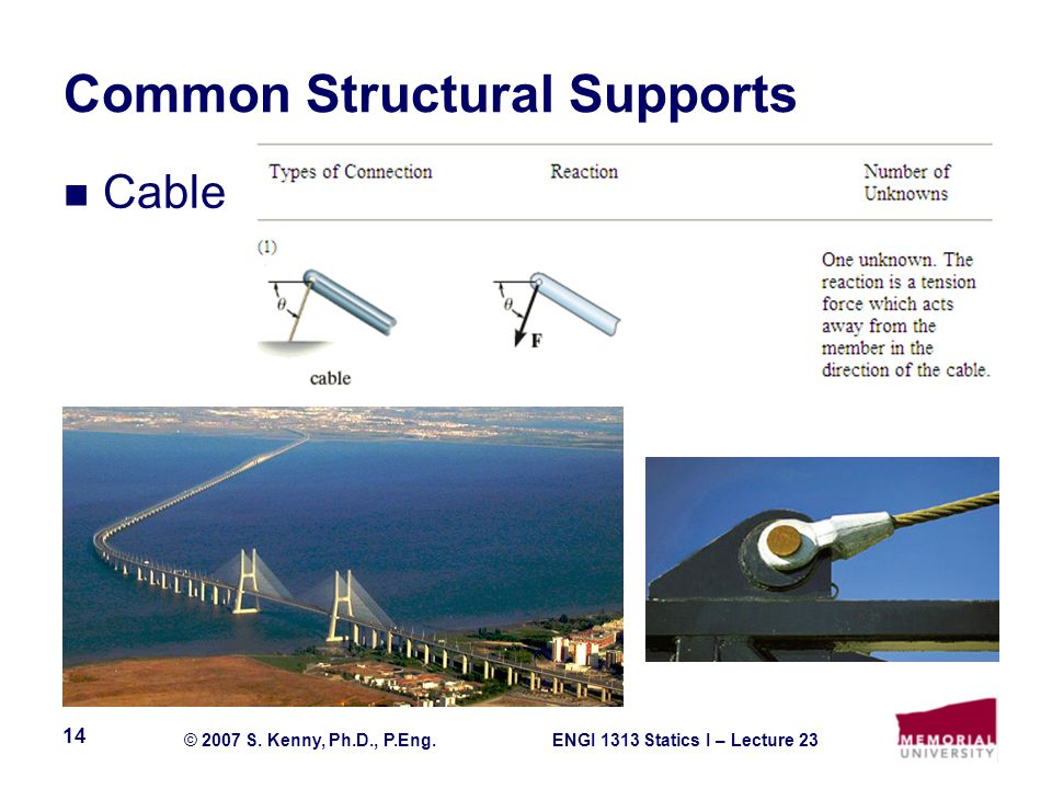 ENGI 1313 Statics I – Lecture 23© 2007 S. Kenny, Ph.D., P.Eng. 14 Common Structural Supports Cable