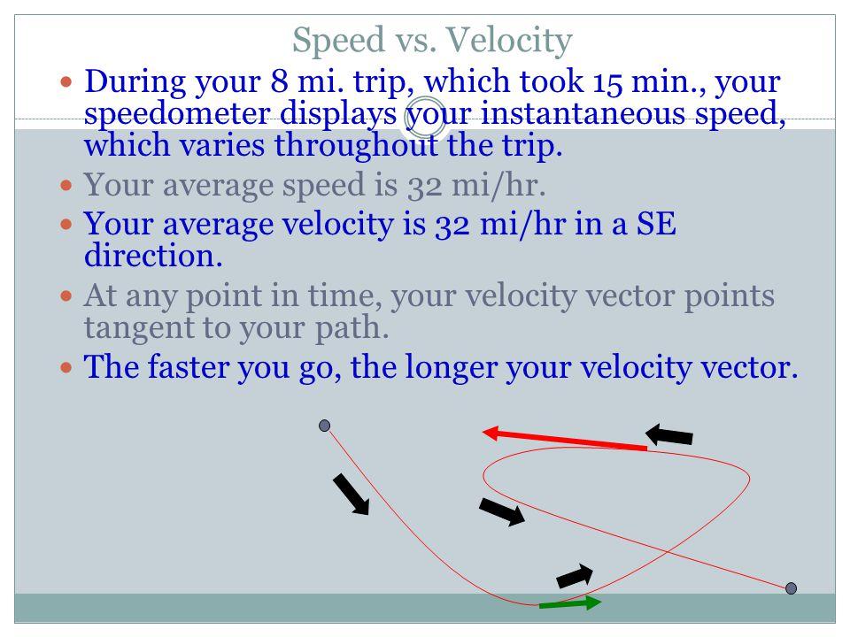Physics Intro Kinematics Quantities Units Vectors Displacement