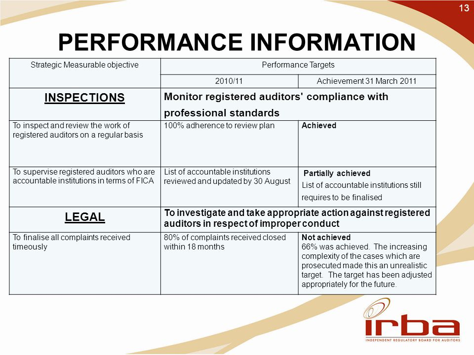 PERFORMANCE INFORMATION 13 Strategic Measurable objectivePerformance Targets 2010/11Achievement 31 March 2011 INSPECTIONS Monitor registered auditors compliance with professional standards To inspect and review the work of registered auditors on a regular basis 100% adherence to review plan Achieved To supervise registered auditors who are accountable institutions in terms of FICA List of accountable institutions reviewed and updated by 30 August Partially achieved List of accountable institutions still requires to be finalised LEGAL To investigate and take appropriate action against registered auditors in respect of improper conduct To finalise all complaints received timeously 80% of complaints received closed within 18 months Not achieved 66% was achieved.