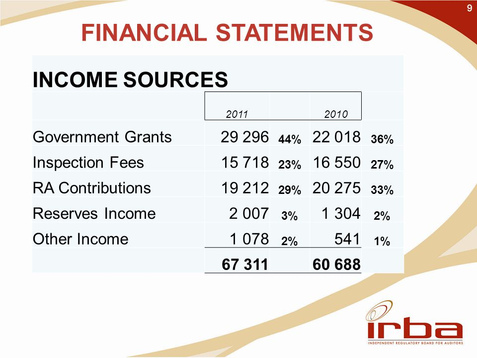 9 FINANCIAL STATEMENTS INCOME SOURCES Government Grants % % Inspection Fees % % RA Contributions % % Reserves Income % % Other Income % 541 1%