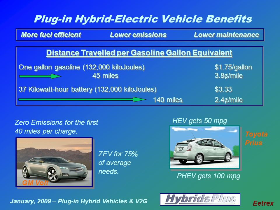 January, 2009 – Plug-in Hybrid Vehicles & V2G Eetrex Plug-in Hybrid-Electric Vehicle Benefits Distance Travelled per Gasoline Gallon Equivalent One gallon gasoline (132,000 kiloJoules)$1.75/gallon 45 miles 3.8¢/mile 37 Kilowatt-hour battery (132,000 kiloJoules)$ miles2.4¢/mile Distance Travelled per Gasoline Gallon Equivalent One gallon gasoline (132,000 kiloJoules)$1.75/gallon 45 miles 3.8¢/mile 37 Kilowatt-hour battery (132,000 kiloJoules)$ miles2.4¢/mile HEV gets 50 mpg Zero Emissions for the first 40 miles per charge.