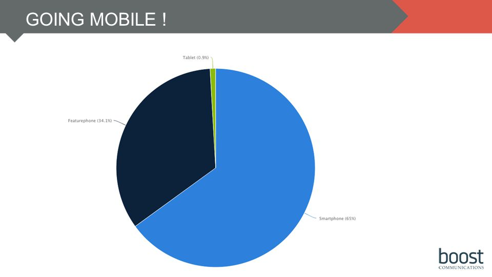SMARTPHONE PENETRATION SMARTPHONE USERS THAT NOTICE MOBILE ADS PERCENTAGE OF PPL PERFORMED MOBIL SEARCH AFTER SEEING AN AD PERCENTAGE OF PPL WHO TAKE ACTION AS A RESULT OF MOBILE AD > MOBILE SEARCH GOING MOBILE !