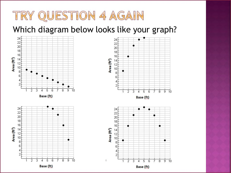 Which diagram below looks like your graph
