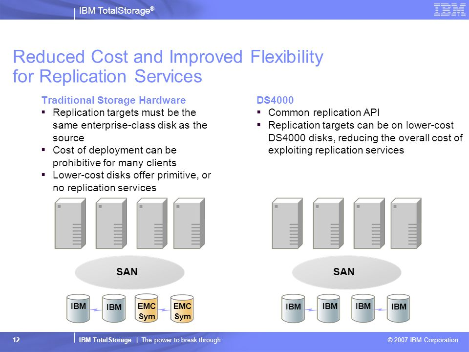 IBM TotalStorage ® IBM TotalStorage | The power to break through © 2007 IBM Corporation 12 Reduced Cost and Improved Flexibility for Replication Services Traditional Storage Hardware  Replication targets must be the same enterprise-class disk as the source  Cost of deployment can be prohibitive for many clients  Lower-cost disks offer primitive, or no replication services DS4000  Common replication API  Replication targets can be on lower-cost DS4000 disks, reducing the overall cost of exploiting replication services SAN IBM EMC Sym IBM