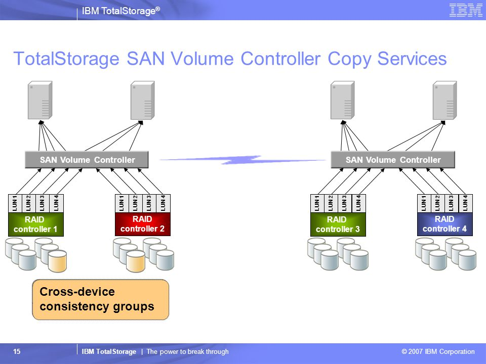 IBM TotalStorage ® IBM TotalStorage | The power to break through © 2007 IBM Corporation 15 SAN Volume Controller TotalStorage SAN Volume Controller Copy Services RAID controller 4 RAID controller 3 LUN 4 LUN 3LUN 2 LUN 1LUN 4 LUN 3LUN 2 LUN 1 SAN Volume Controller RAID controller 2 RAID controller 1 LUN 4 LUN 3LUN 2 LUN 1LUN 4 LUN 3LUN 2 LUN 1 Cross-device consistency groups