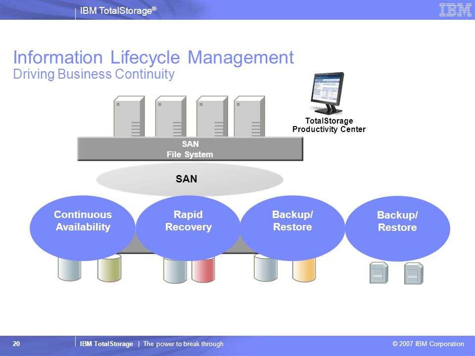 IBM TotalStorage ® IBM TotalStorage | The power to break through © 2007 IBM Corporation 20 SAN SDD Information Lifecycle Management Driving Business Continuity SAN File System SAN Volume Controller Continuous Availability Rapid Recovery Backup/ Restore TotalStorage Productivity Center