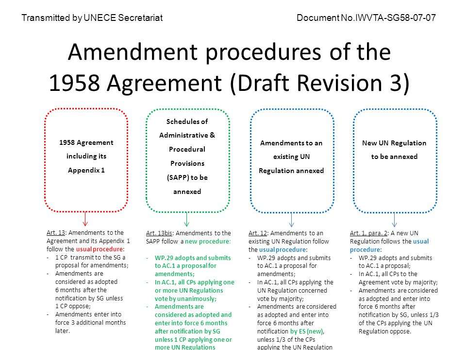 Amendment Procedures Of The 1958 Agreement Draft Revision 3 1958