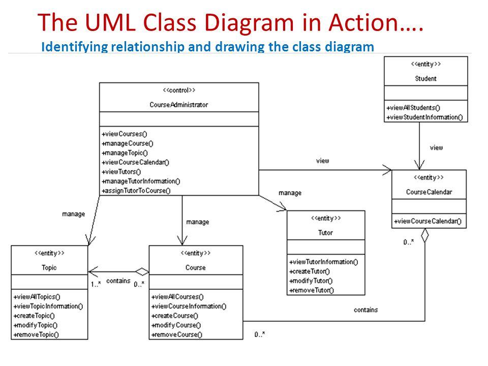 Uml Class Diagrams Basics Of Uml Class Diagrams What Is A Uml Class
