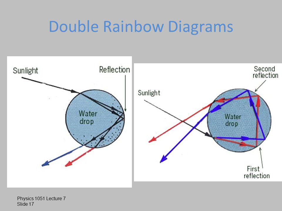 slide_17 rainbows, fiber optics, sun dogs, sun glasses sections 26 8 & 25 5