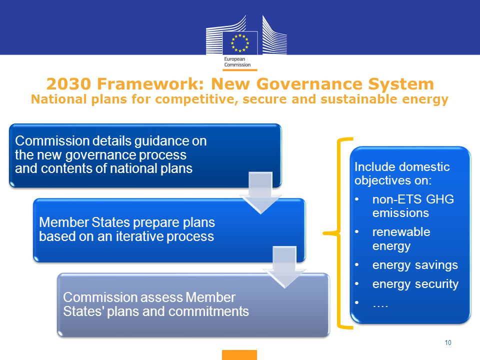 Framework: New Governance System National plans for competitive, secure and sustainable energy Commission details guidance on the new governance process and contents of national plans Member States prepare plans based on an iterative process Commission assess Member States plans and commitments Include domestic objectives on: non-ETS GHG emissions renewable energy energy savings energy security ….