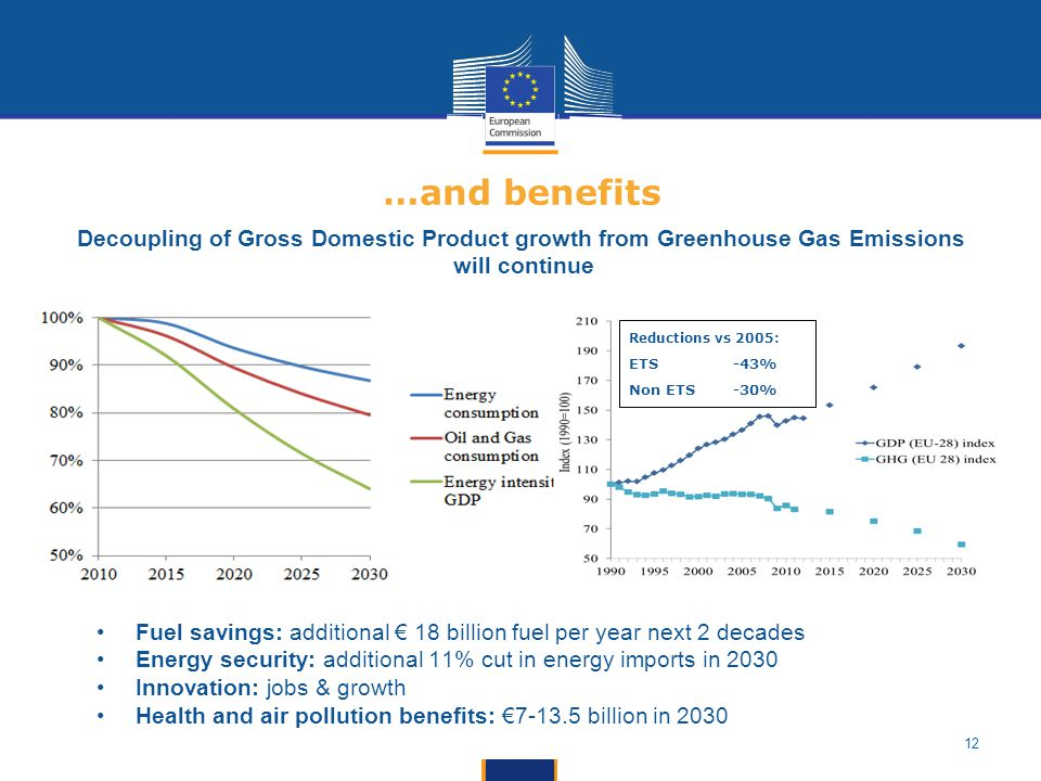 12 …and benefits Fuel savings: additional € 18 billion fuel per year next 2 decades Energy security: additional 11% cut in energy imports in 2030 Innovation: jobs & growth Health and air pollution benefits: € billion in 2030 Reductions vs 2005: ETS -43% Non ETS -30% Decoupling of Gross Domestic Product growth from Greenhouse Gas Emissions will continue
