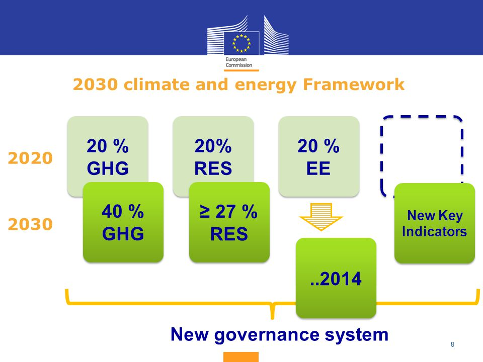 climate and energy Framework 20 % GHG 40 % GHG 20% RES 20 % EE ≥ 27 % RES New Key Indicators New governance system