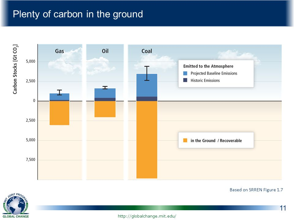 Plenty of carbon in the ground 11 Based on SRREN Figure 1.7