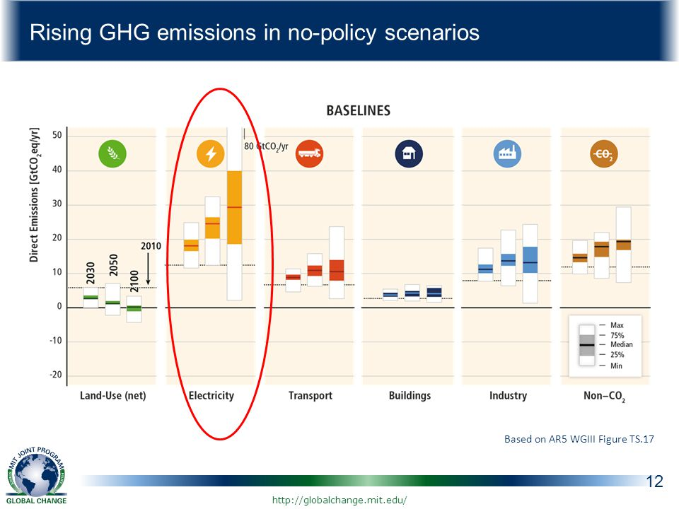 Rising GHG emissions in no-policy scenarios 12 Based on AR5 WGIII Figure TS.17