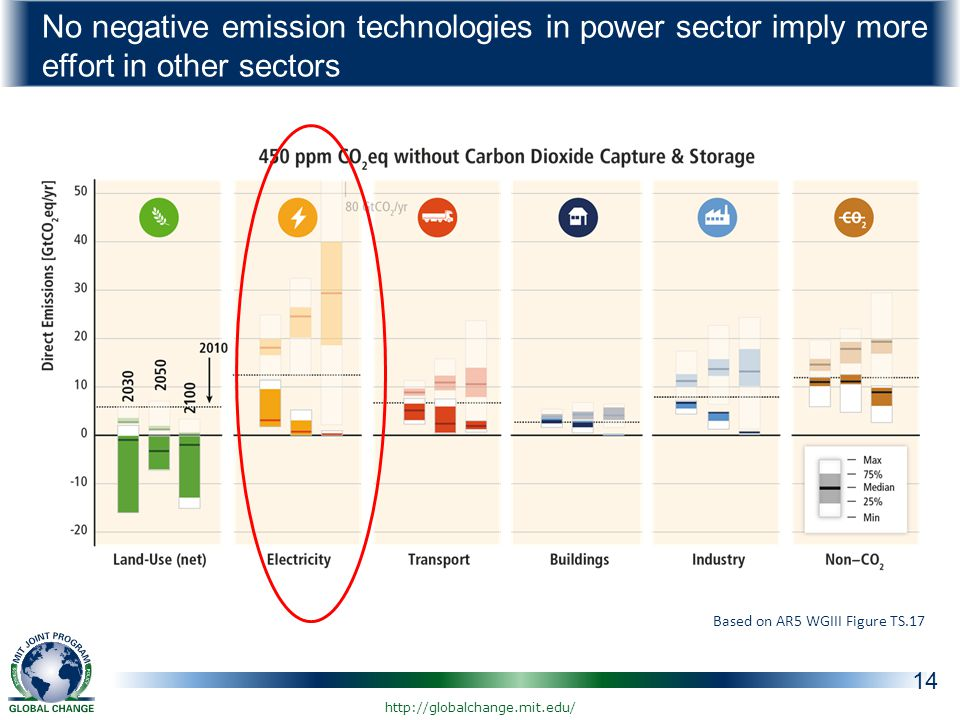 No negative emission technologies in power sector imply more effort in other sectors 14 Based on AR5 WGIII Figure TS.17