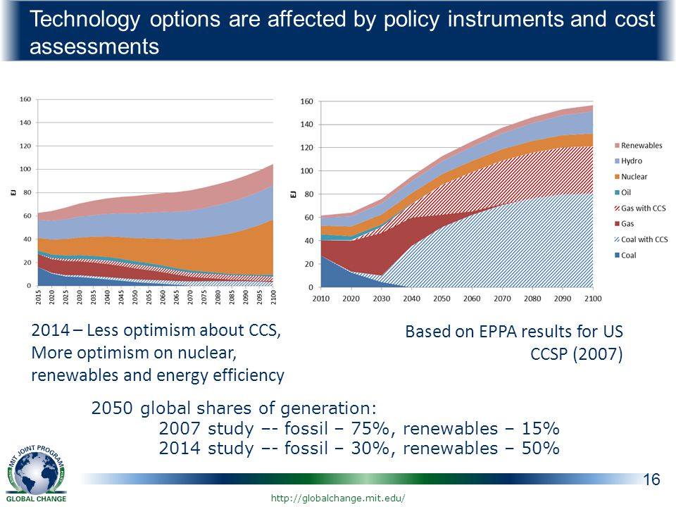 Technology options are affected by policy instruments and cost assessments 16 Based on EPPA results for US CCSP (2007) 2014 – Less optimism about CCS, More optimism on nuclear, renewables and energy efficiency 2050 global shares of generation: 2007 study –- fossil – 75%, renewables – 15% 2014 study –- fossil – 30%, renewables – 50%