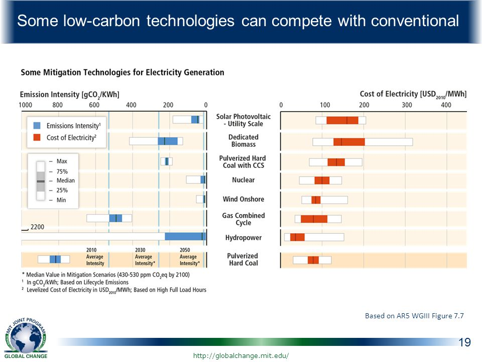 Some low-carbon technologies can compete with conventional 19 Based on AR5 WGIII Figure 7.7