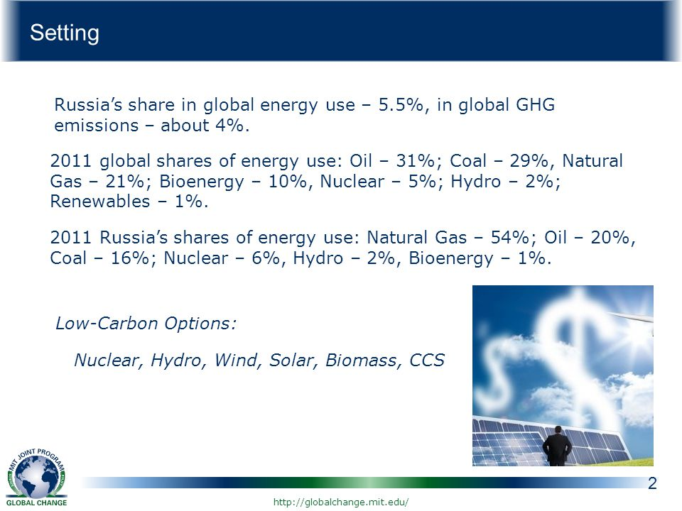 Setting 2 Russia's share in global energy use – 5.5%, in global GHG emissions – about 4%.