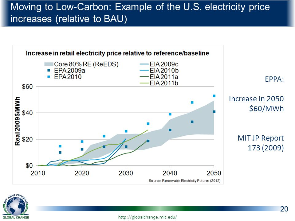 Moving to Low-Carbon: Example of the U.S.