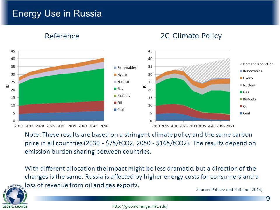 Energy Use in Russia 9 Note: These results are based on a stringent climate policy and the same carbon price in all countries ( $75/tCO2, $165/tCO2).