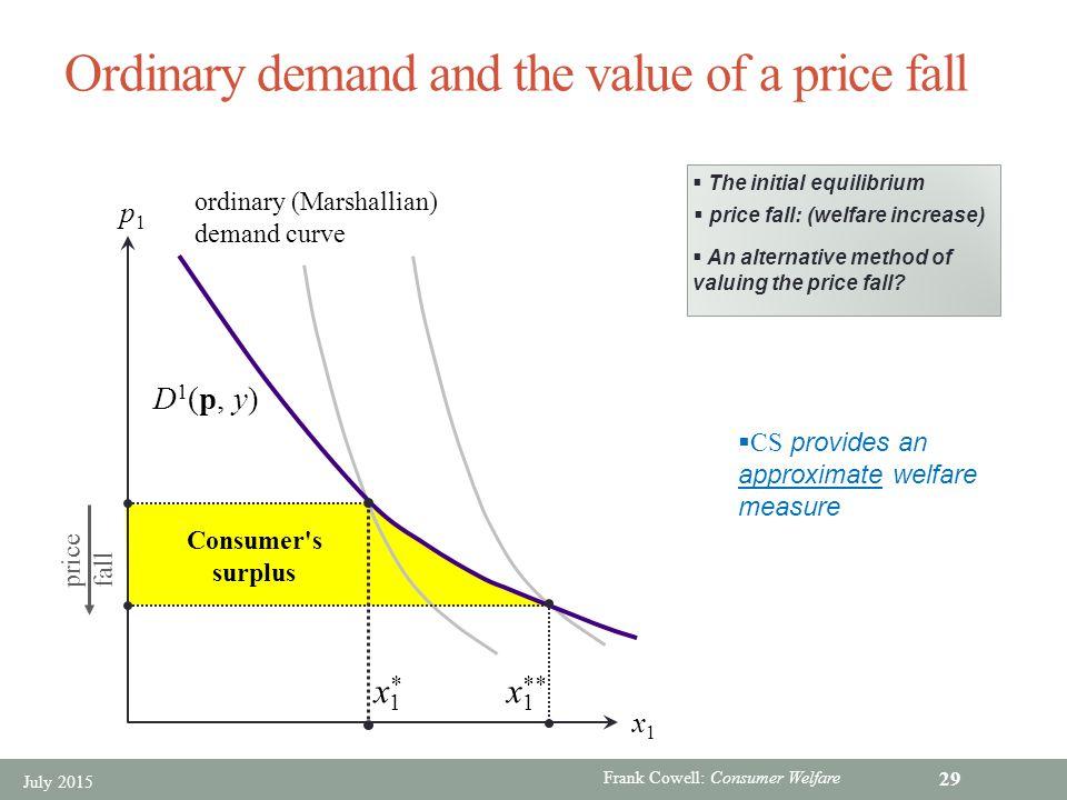 marshallian consumer surplus