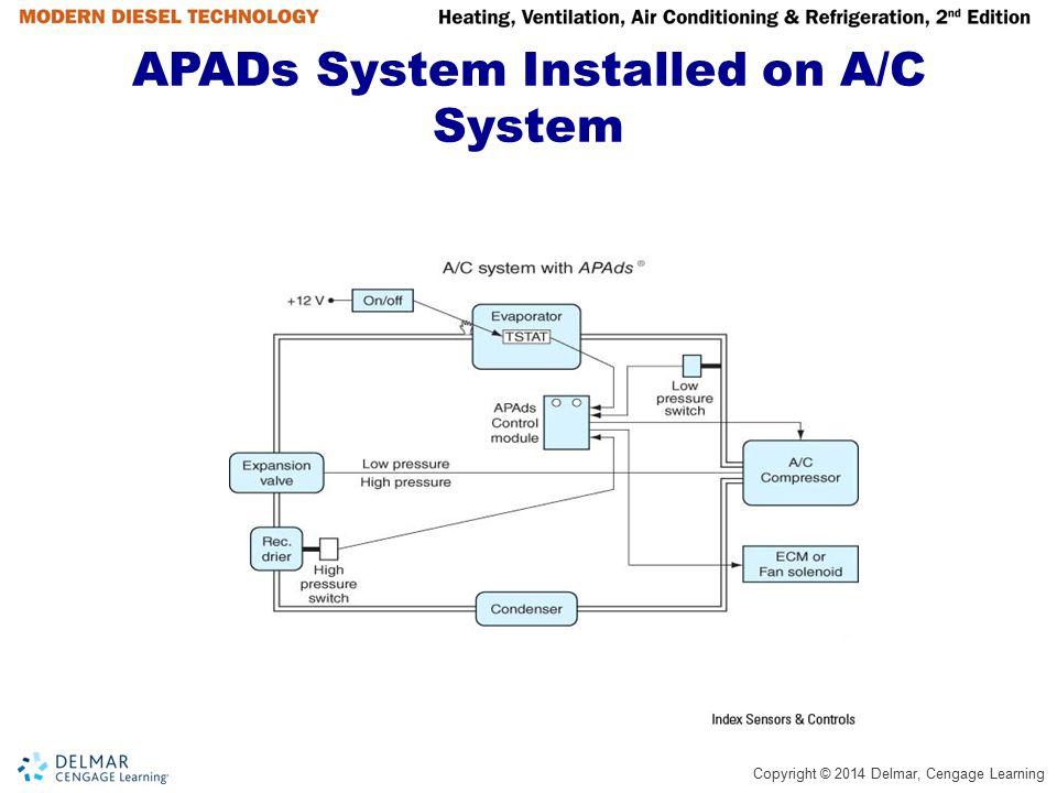 apads module wiring diagram house wiring diagram symbols u2022 rh mollusksurfshopnyc com apads module wiring diagram Kenworth Air Conditioner Electrical Diagram