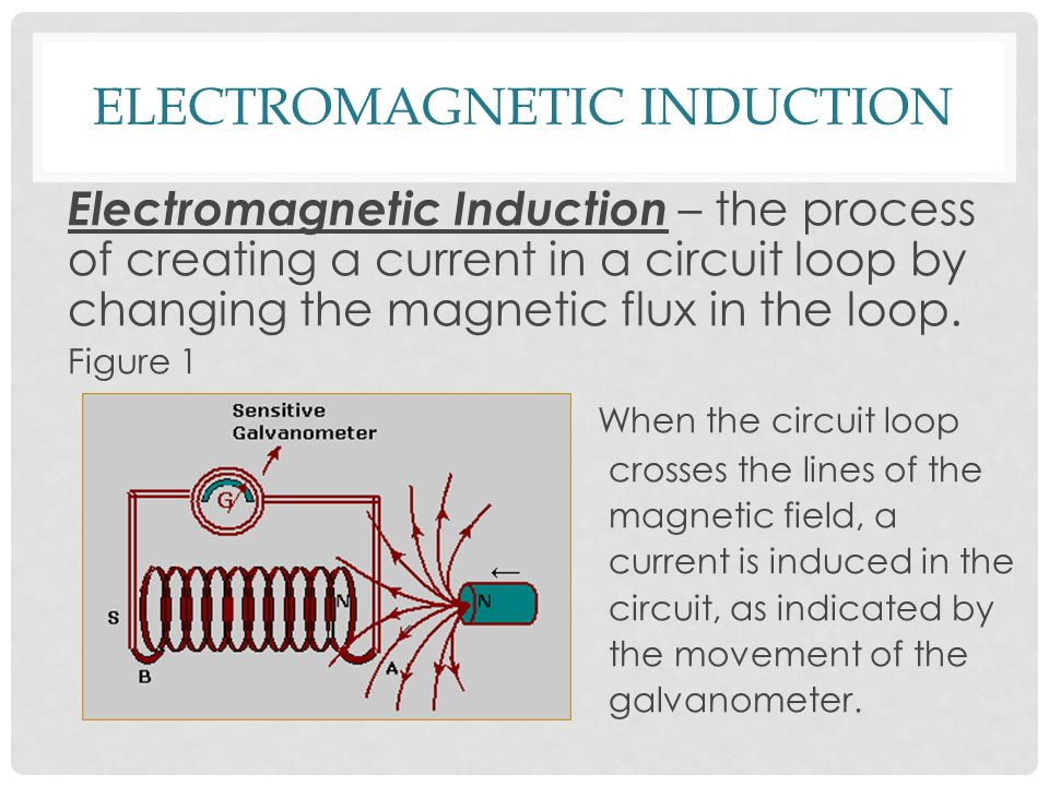 ELECTROMAGNETIC INDUCTION Electromagnetic Induction – the process of creating a current in a circuit loop by changing the magnetic flux in the loop.