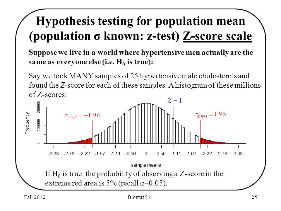 Fall 2012Biostat Hypothesis testing for population mean (population σ known: z-test) Z-score scale Suppose we live in a world where hypertensive men actually are the same as everyone else (i.e.